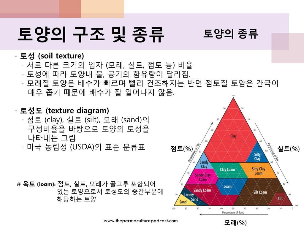 토양의 구조 및 종류 토양의 종류 - 토성 (soil texture)