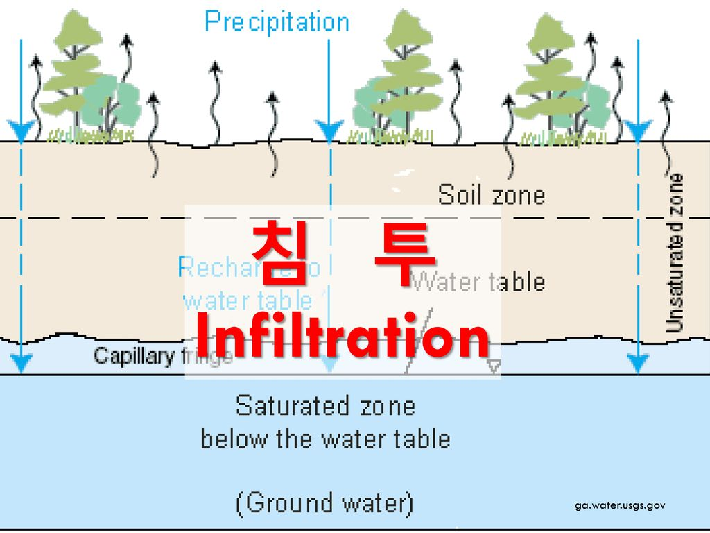 침 투 Infiltration ga.water.usgs.gov