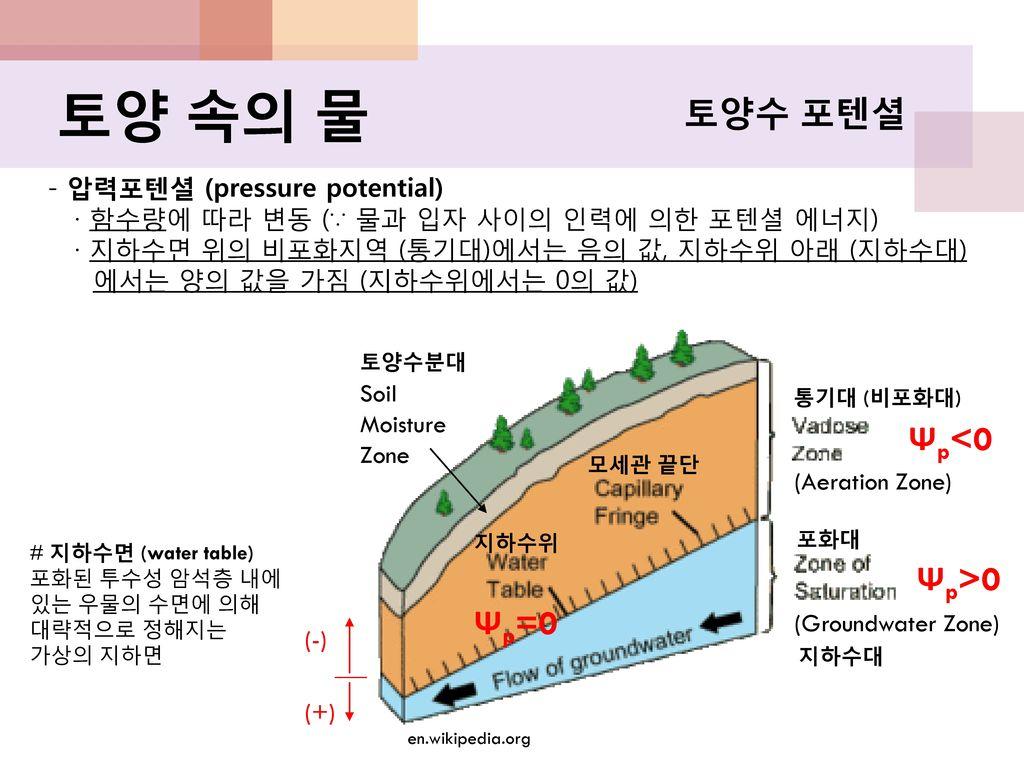 토양 속의 물 토양수 포텐셜 Ψp<0 Ψp>0 Ψp=0 - 압력포텐셜 (pressure potential)