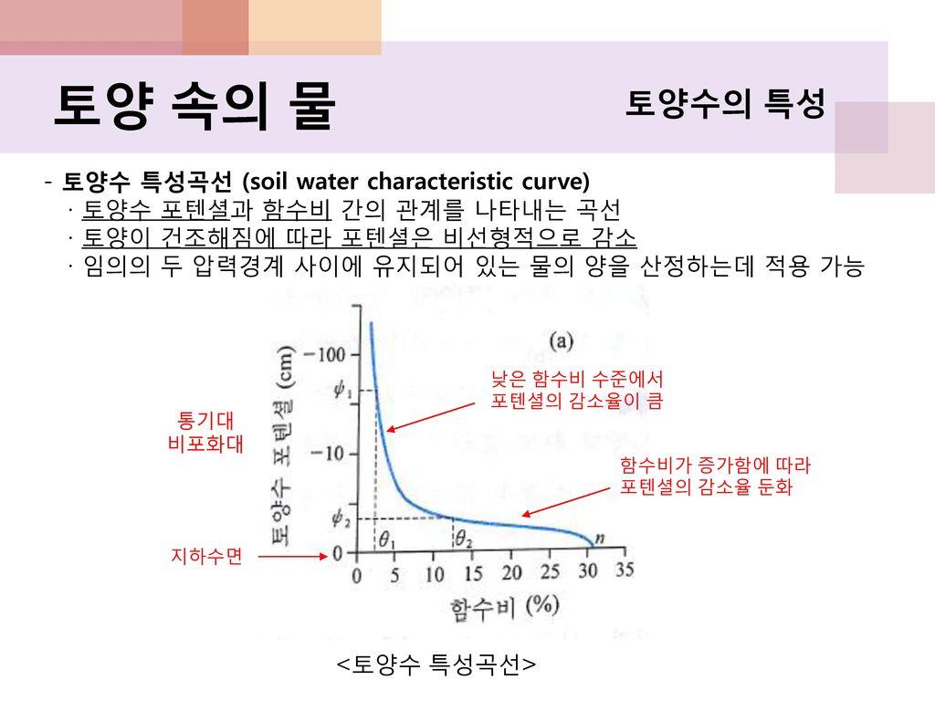 토양 속의 물 토양수의 특성 - 토양수 특성곡선 (soil water characteristic curve)