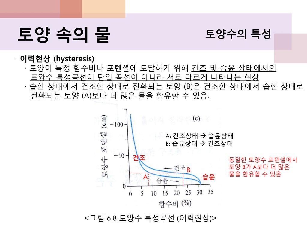 토양 속의 물 토양수의 특성 - 이력현상 (hysteresis)