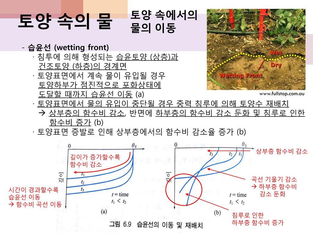 토양 속의 물 토양 속에서의 물의 이동 - 습윤선 (wetting front) · 침투에 의해 형성되는 습윤토양 (상층)과