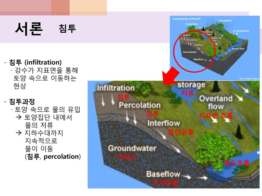서론 침투 - 침투 (infiltration) · 강수가 지표면을 통해 토양 속으로 이동하는 현상 - 침투과정