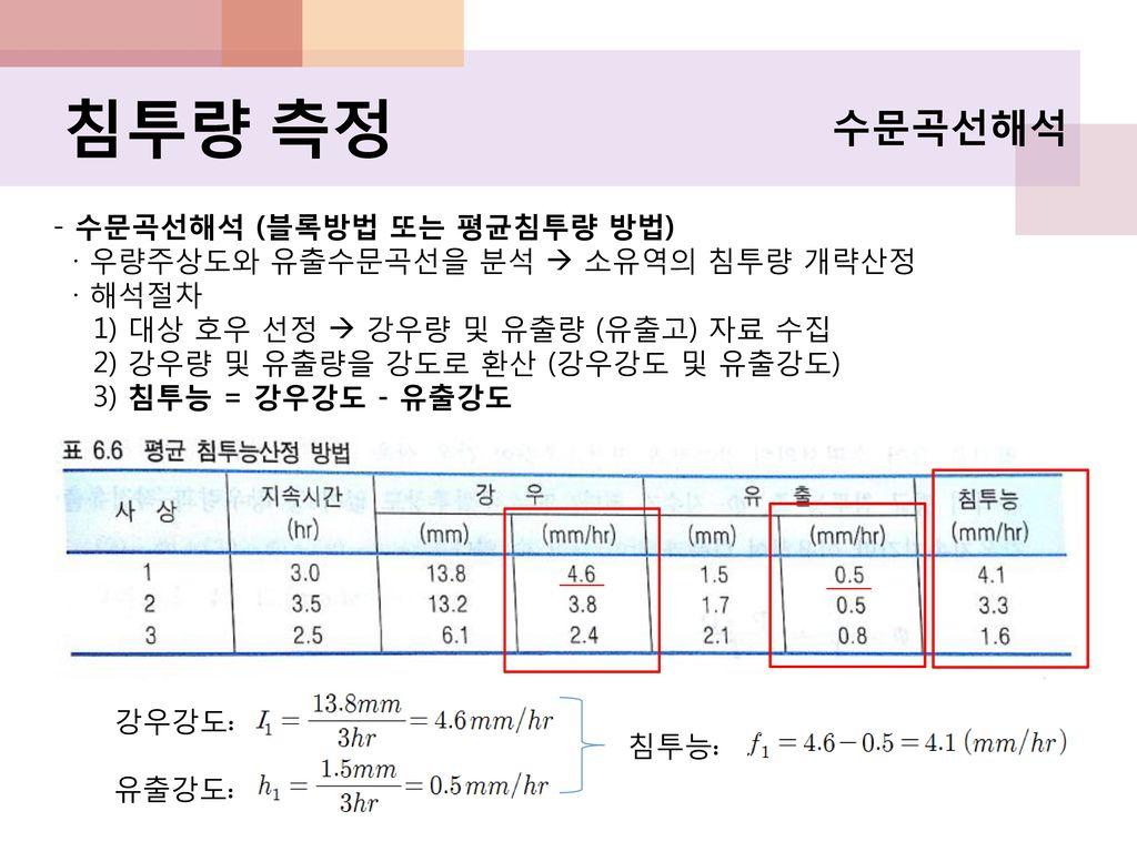 침투량 측정 수문곡선해석 - 수문곡선해석 (블록방법 또는 평균침투량 방법)