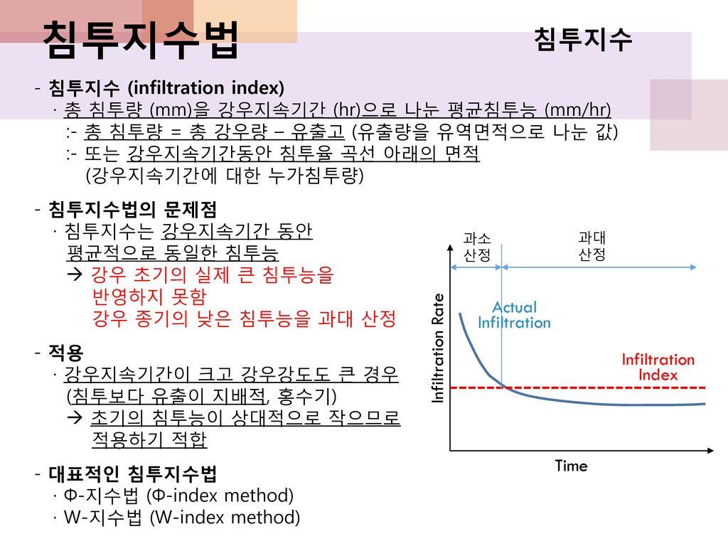 침투지수법 침투지수 - 침투지수 (infiltration index)