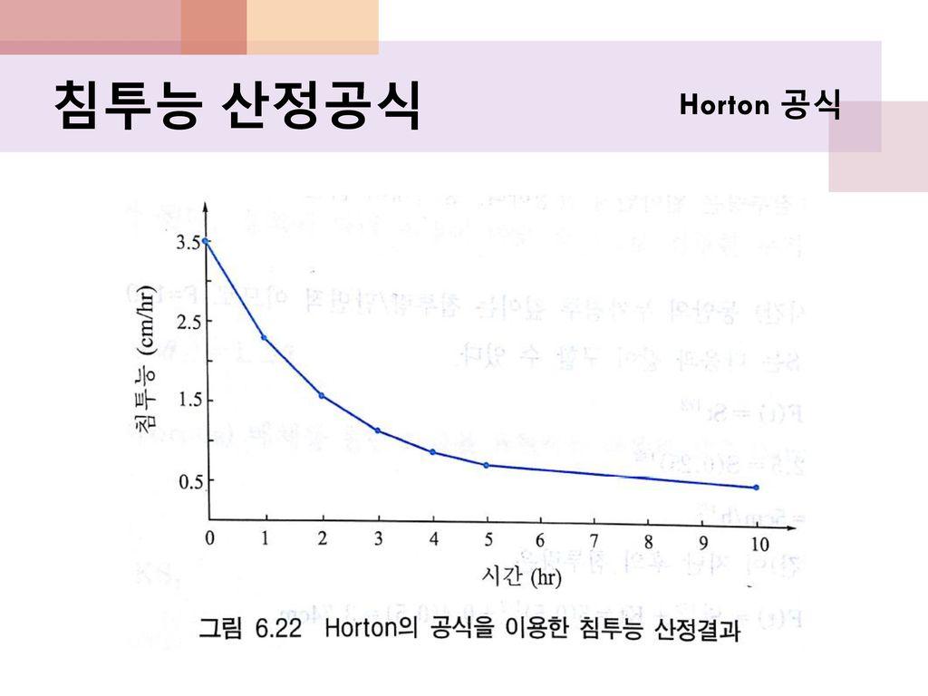 침투능 산정공식 Horton 공식