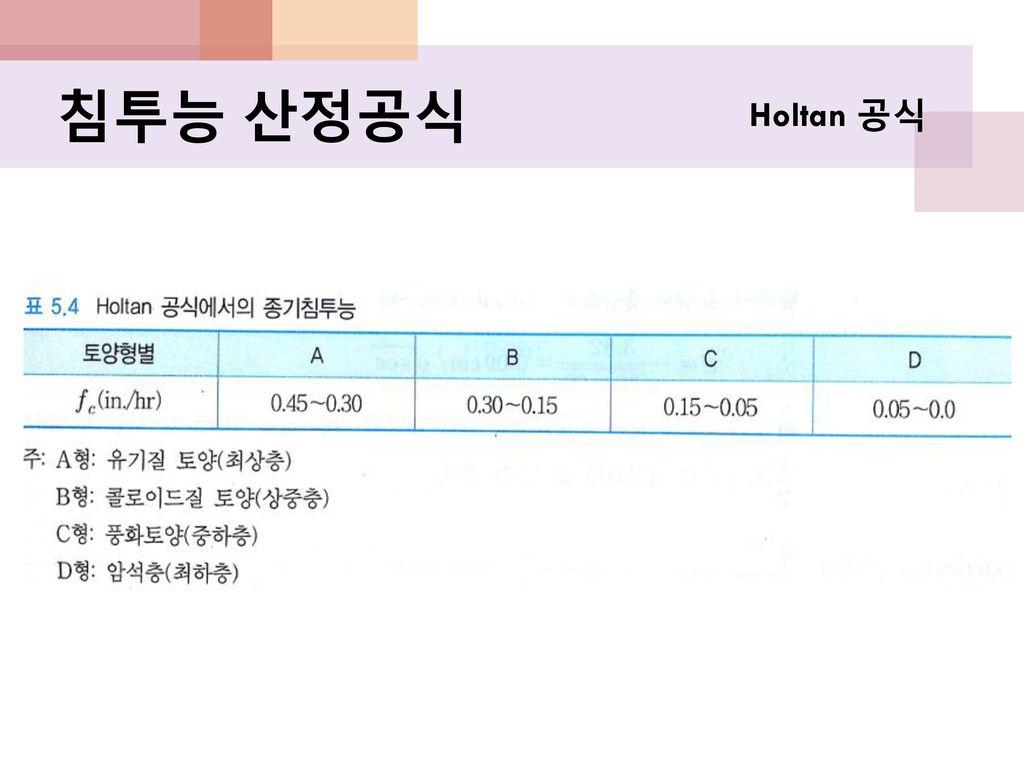 침투능 산정공식 Holtan 공식