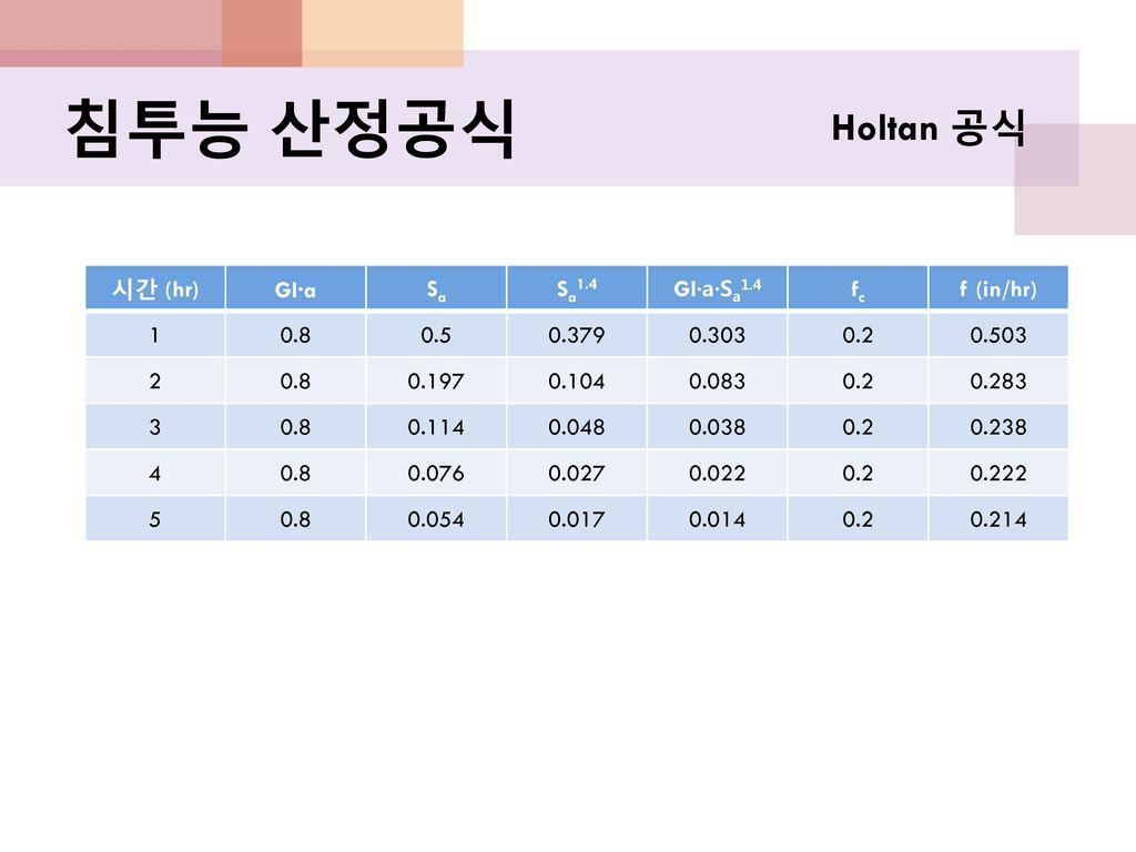 침투능 산정공식 Holtan 공식 시간 (hr) GI·a Sa Sa1.4 GI·a·Sa1.4 fc f (in/hr) 1 0.8