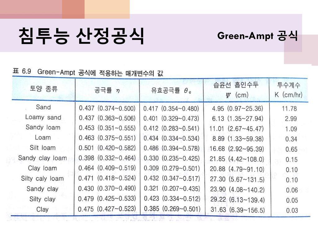 침투능 산정공식 Green-Ampt 공식