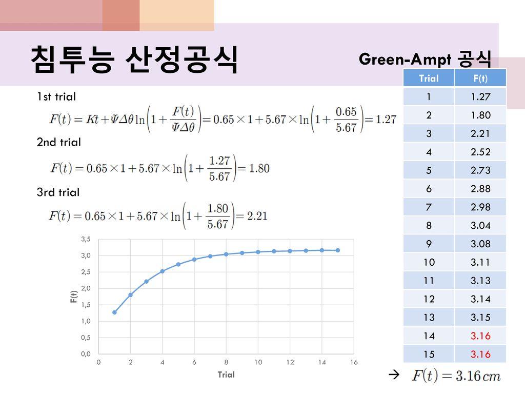 침투능 산정공식 Green-Ampt 공식 1st trial 2nd trial 3rd trial  Trial F(t) 1