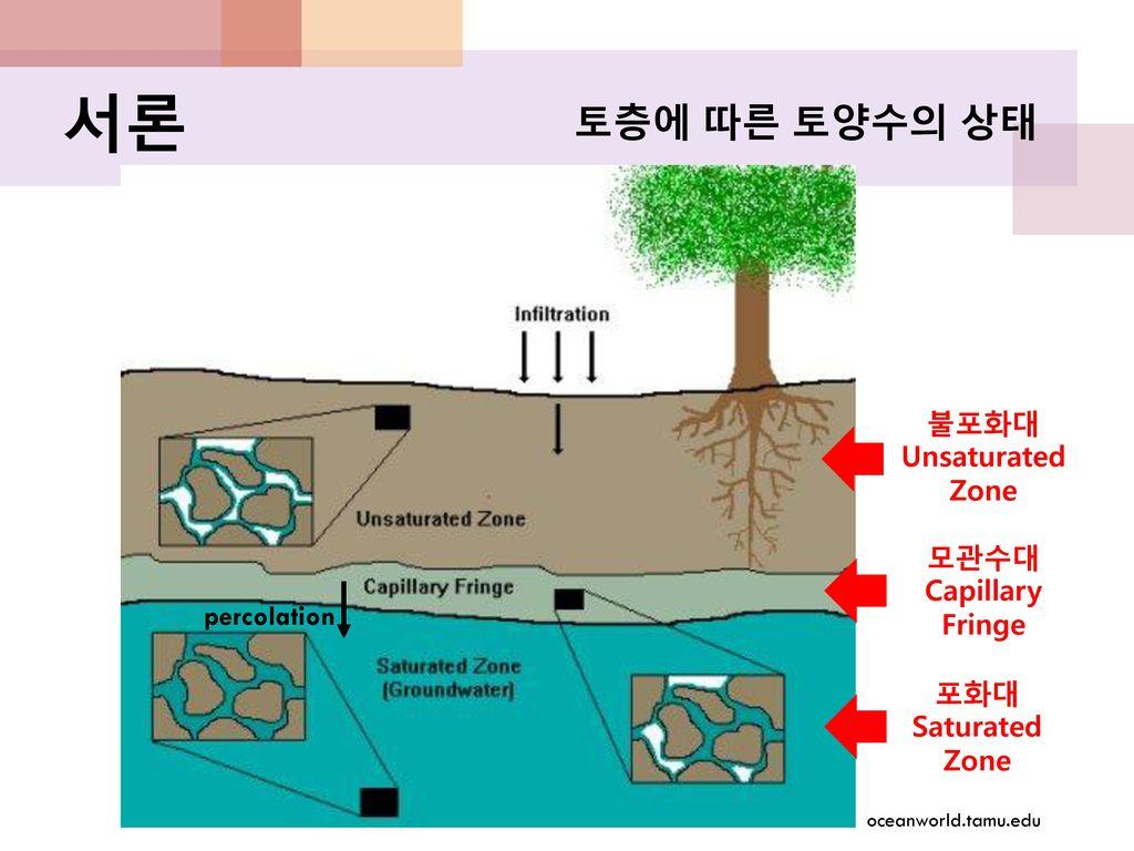서론 토층에 따른 토양수의 상태 불포화대 Unsaturated Zone 모관수대 Capillary Fringe