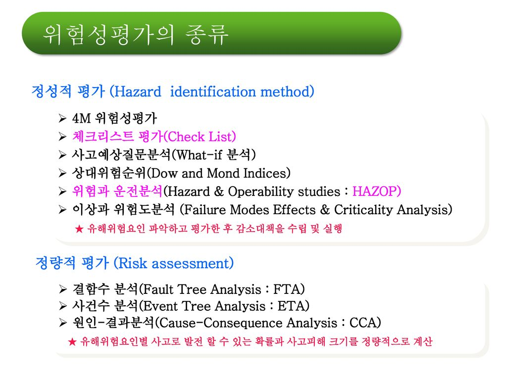 정성적 평가 (Hazard identification method)