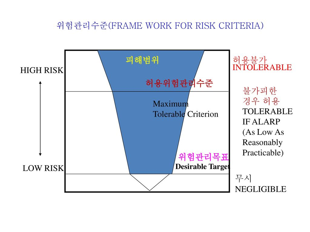 위험관리수준(FRAME WORK FOR RISK CRITERIA)
