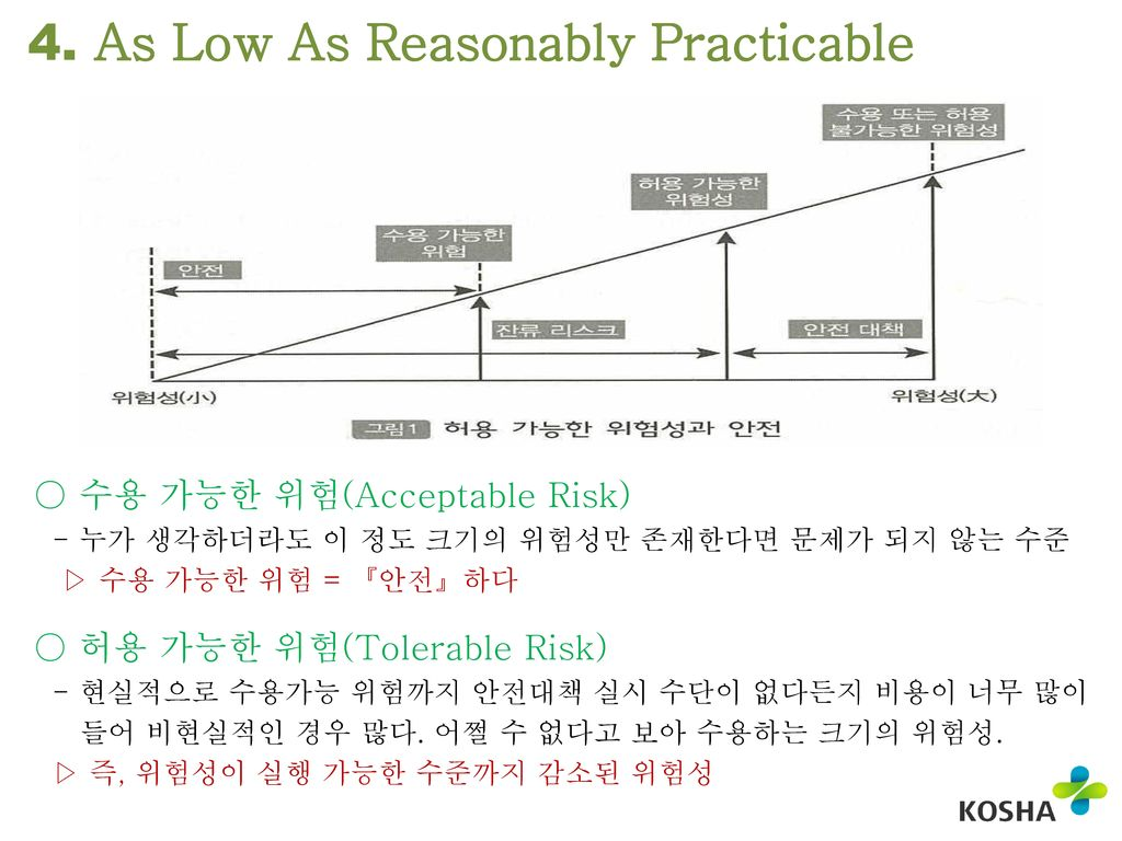 4. As Low As Reasonably Practicable
