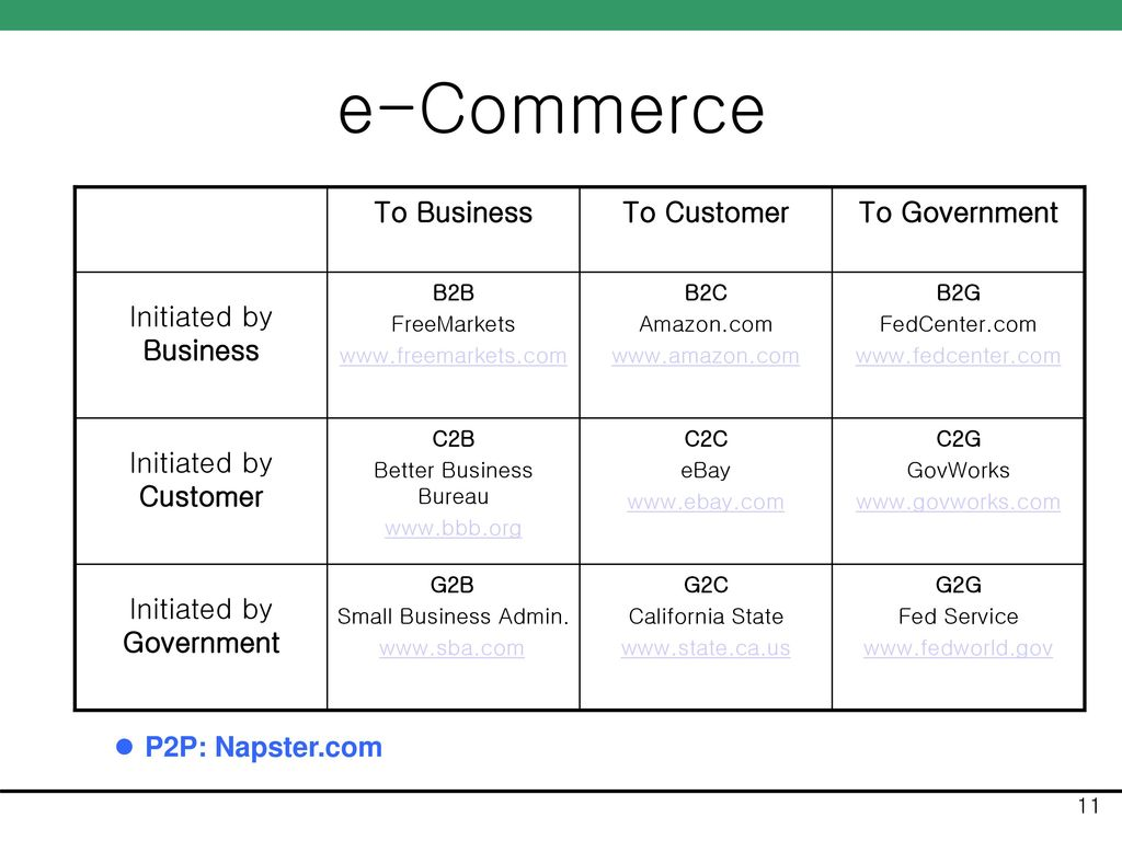 e-Commerce P2P: Napster.com Initiated by Government