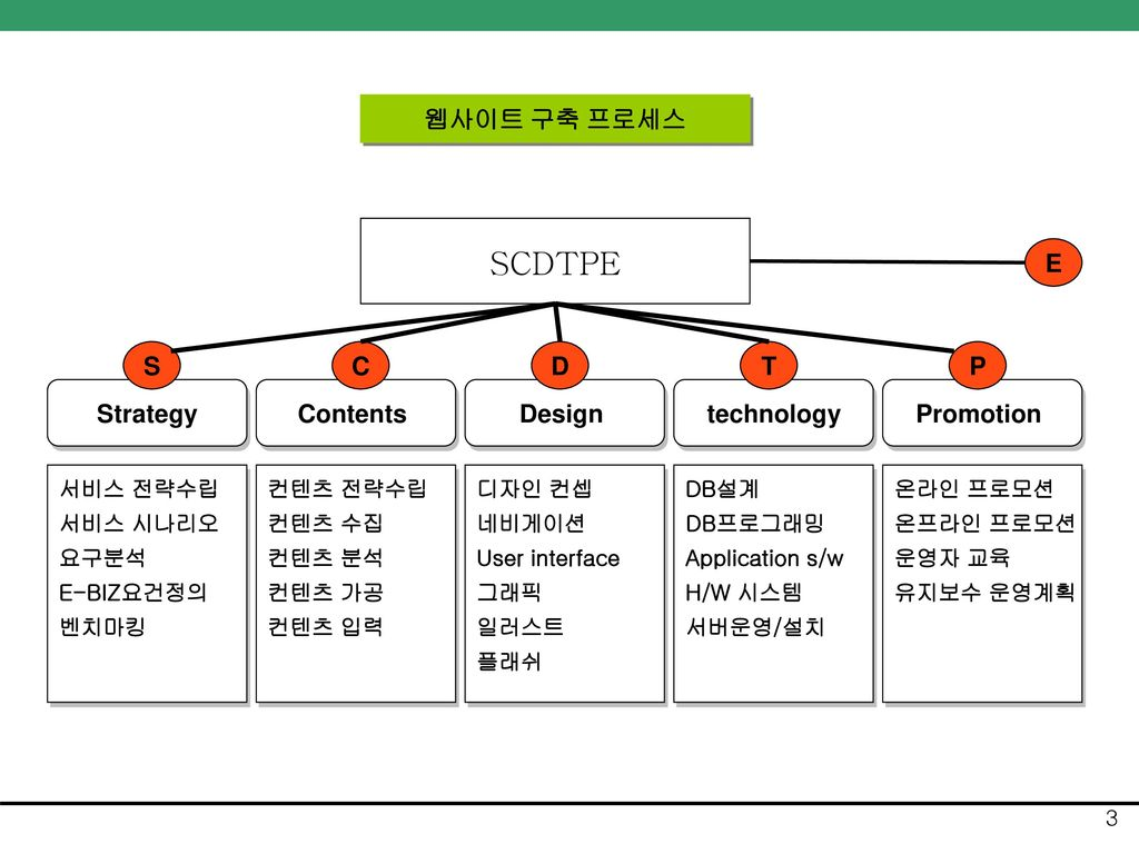 SCDTPE 웹사이트 구축 프로세스 E S C D T P Strategy Contents Design technology