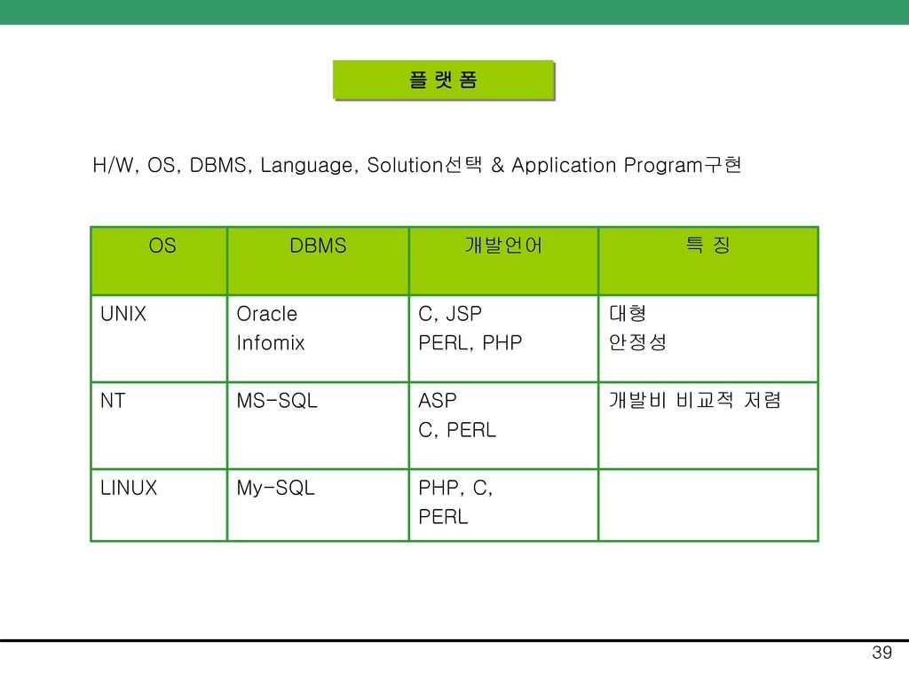 플 랫 폼 H/W, OS, DBMS, Language, Solution선택 & Application Program구현. OS. DBMS. 개발언어. 특 징. UNIX. Oracle.
