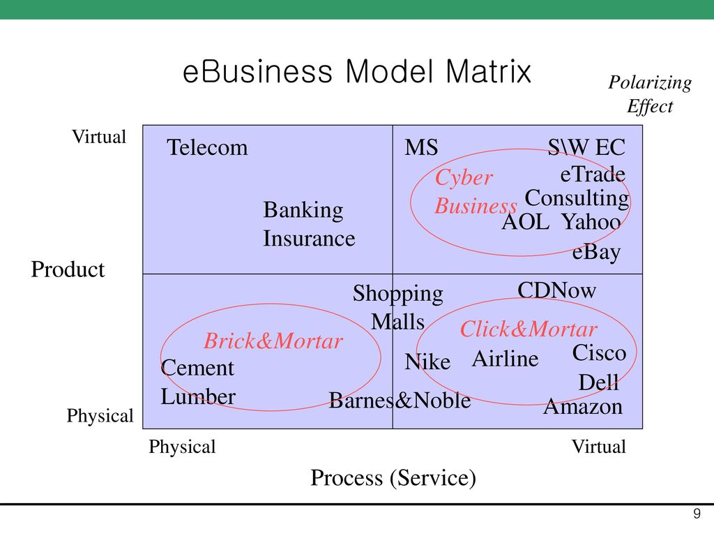 eBusiness Model Matrix