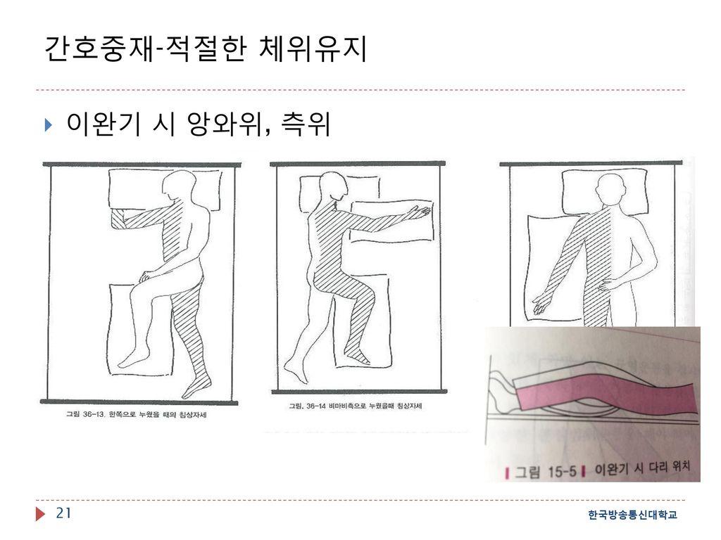 간호중재-적절한 체위유지 이완기 시 앙와위, 측위 한국방송통신대학교