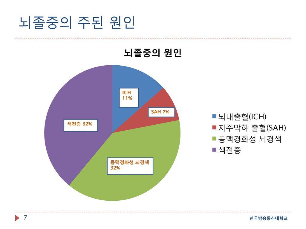 뇌졸중의 주된 원인 한국방송통신대학교