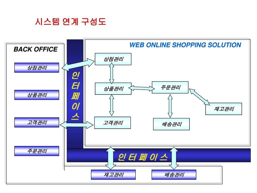 시스템 연계 구성도 인 터 페 이 스 인 터 페 이 스 WEB ONLINE SHOPPING SOLUTION