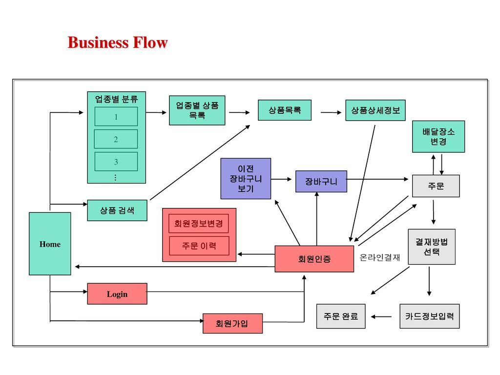 Business Flow 업종별 분류 업종별 상품목록 상품목록 상품상세정보 1 배달장소 변경 2 3 이전 장바구니 보기