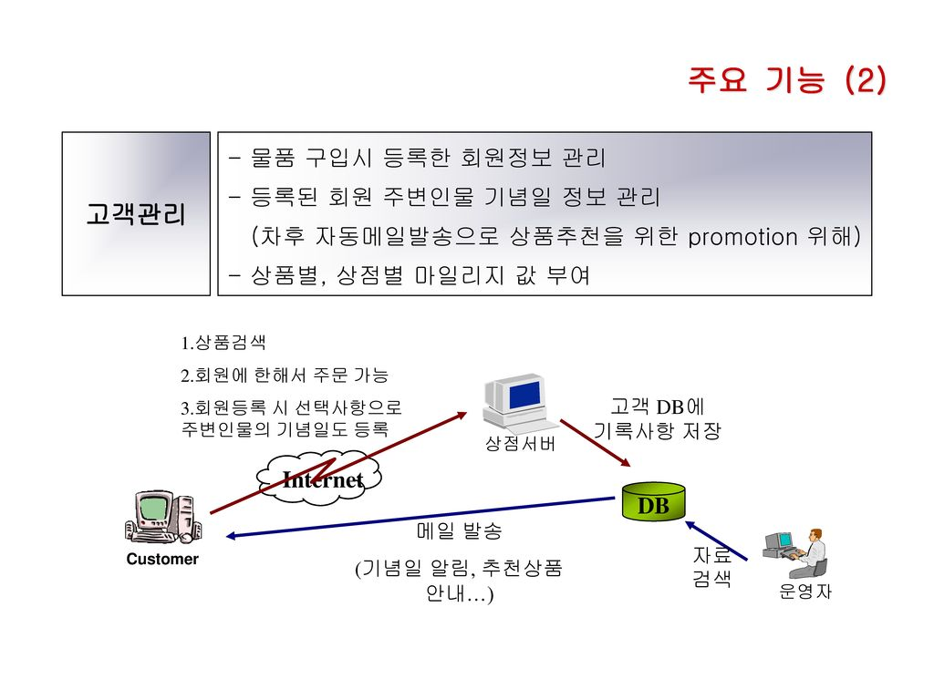 주요 기능 (2) 고객관리 - 물품 구입시 등록한 회원정보 관리 - 등록된 회원 주변인물 기념일 정보 관리