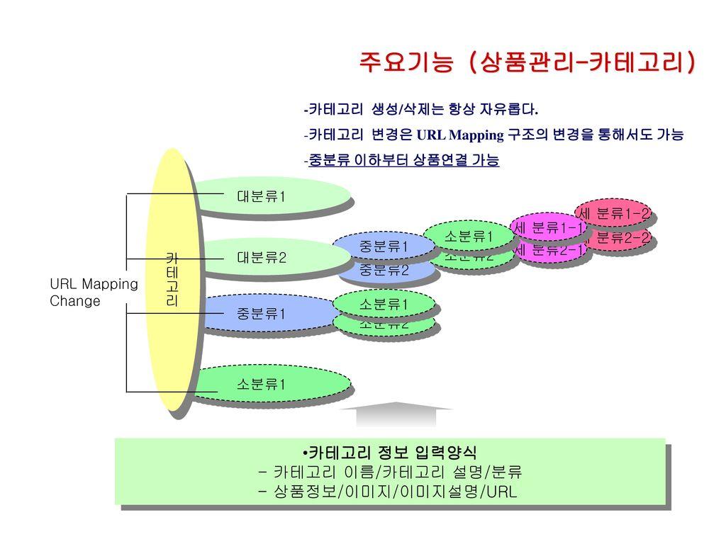주요기능 (상품관리-카테고리) 카테고리 정보 입력양식 - 카테고리 이름/카테고리 설명/분류