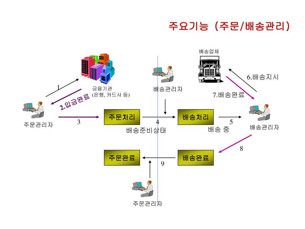 주요기능 (주문/배송관리) 6.배송지시 1 7.배송완료 2.입금완료 주문처리 배송처리 3 4 5 배송준비상태 배송 중 8