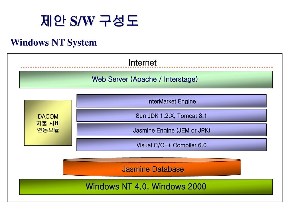 Web Server (Apache / Interstage) Jasmine Engine (JEM or JPK)