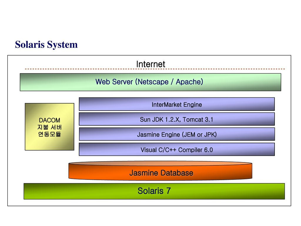 Web Server (Netscape / Apache) Jasmine Engine (JEM or JPK)
