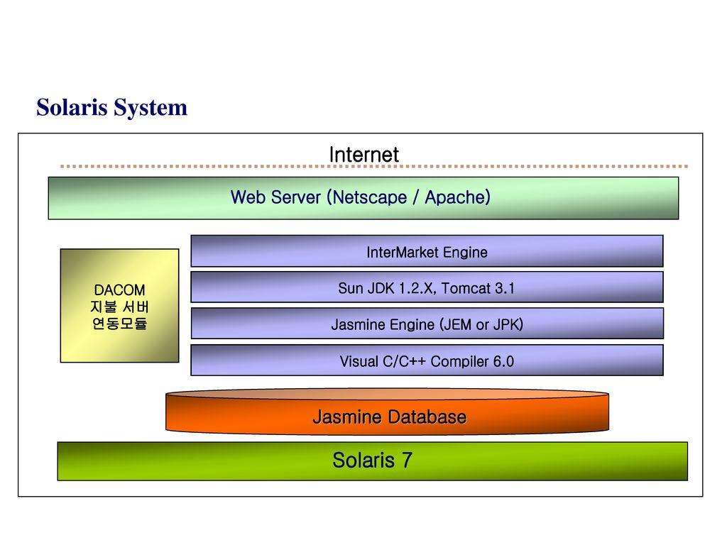 Web Server (Netscape / Apache) Jasmine Engine (JEM or JPK)