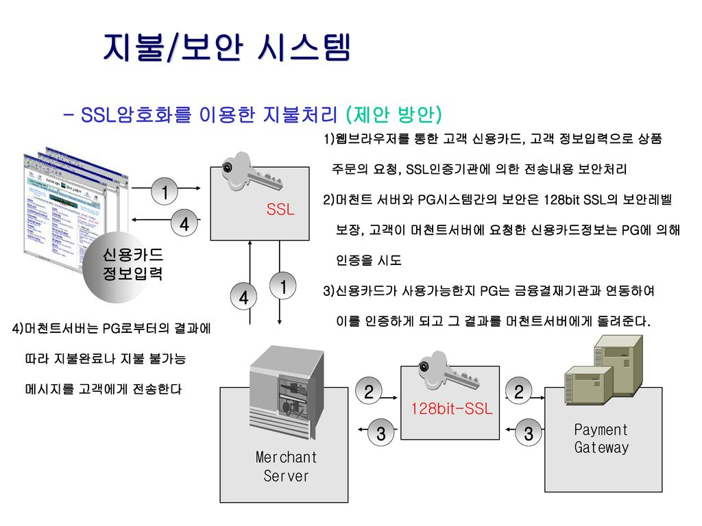 지불/보안 시스템 - SSL암호화를 이용한 지불처리 (제안 방안) 1 4 2 3 SSL 신용카드 정보입력 128bit-SSL