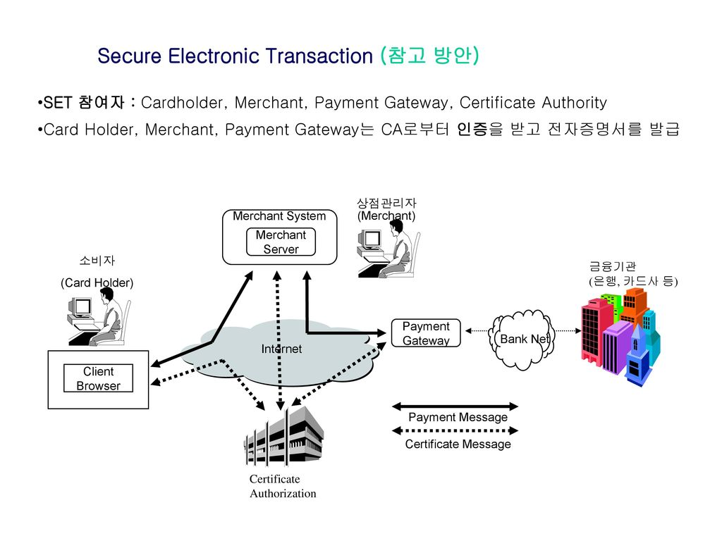 Secure Electronic Transaction (참고 방안)