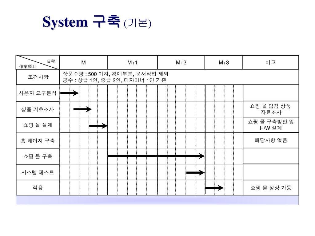 System 구축 (기본) M M+1 M+2 M+3 비고 조건사항 상품수량 : 500 이하, 경매부분, 문서작업 제외