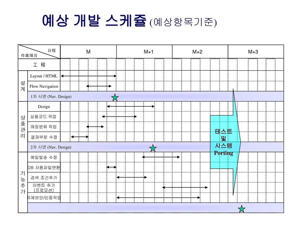 예상 개발 스케쥴 (예상항목기준) 테스트 및 시스템 Porting M M+1 M+2 M+3 工 程 설 계 상 품 관 리 기 능