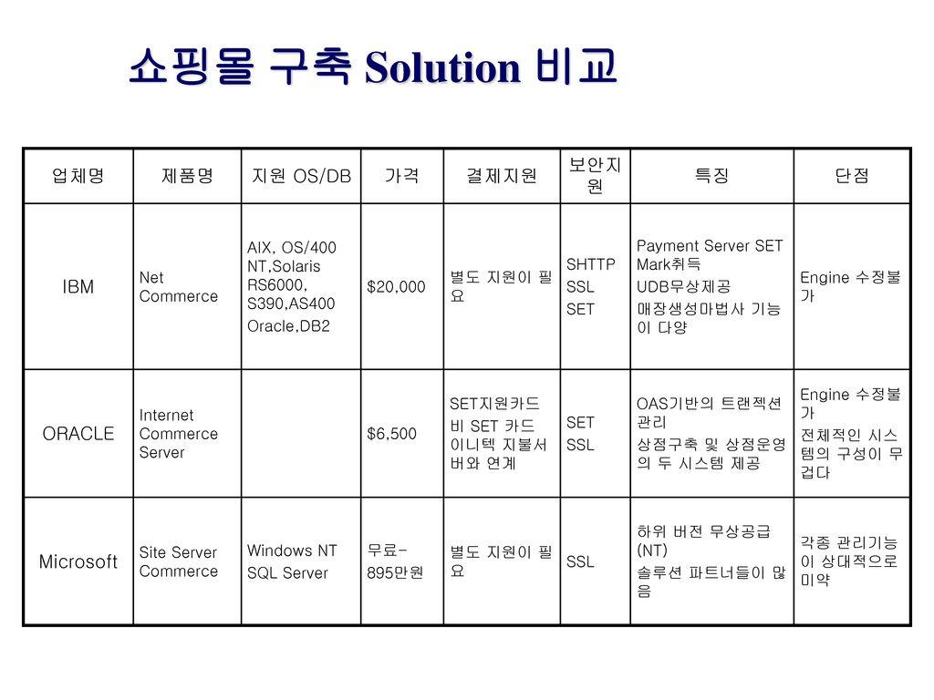 쇼핑몰 구축 Solution 비교 업체명 제품명 지원 OS/DB 가격 결제지원 보안지원 특징 단점 IBM ORACLE