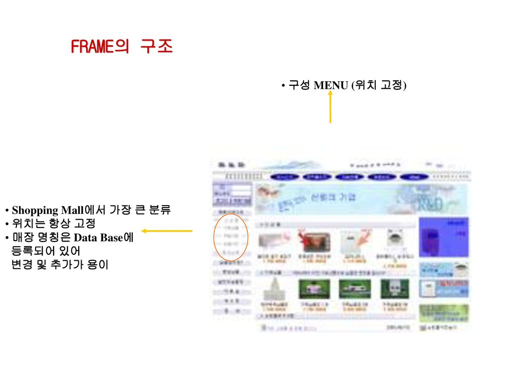 FRAME의 구조 구성 MENU (위치 고정) Shopping Mall에서 가장 큰 분류 위치는 항상 고정