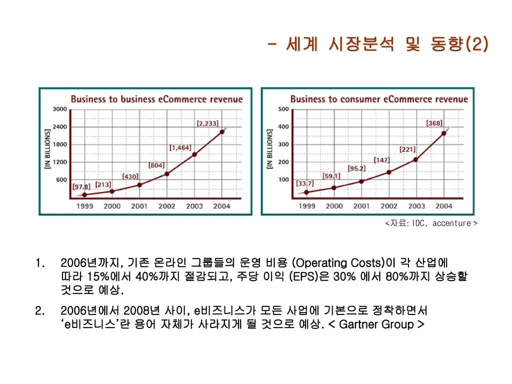 - 세계 시장분석 및 동향(2) <자료: IDC, accenture >