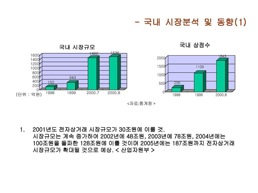 - 국내 시장분석 및 동향(1) <자료:통계청 >