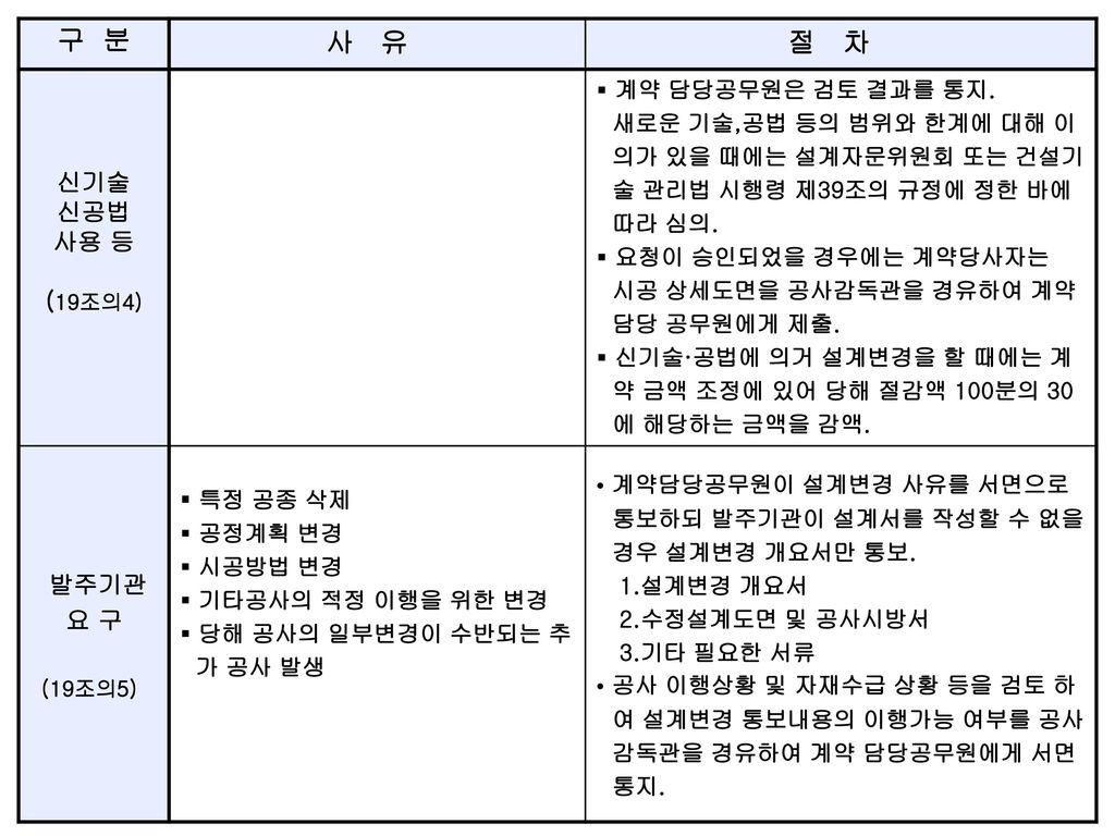 구 분 사 유 절 차 신기술 신공법 사용 등 (19조의4) 요 구 계약 담당공무원은 검토 결과를 통지.