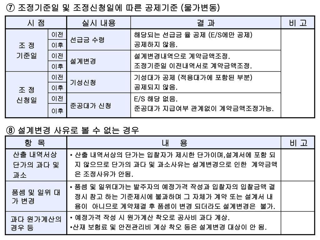 ⑦ 조정기준일 및 조정신청일에 따른 공제기준 (물가변동)