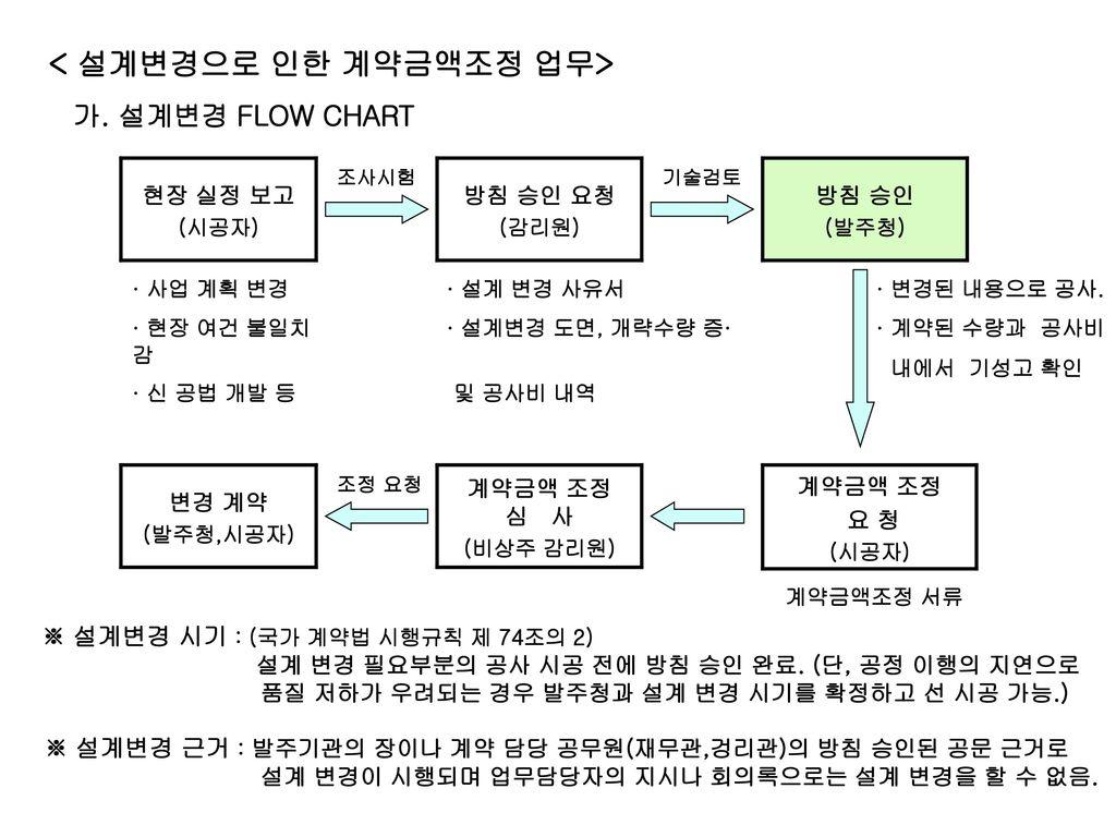 < 설계변경으로 인한 계약금액조정 업무>