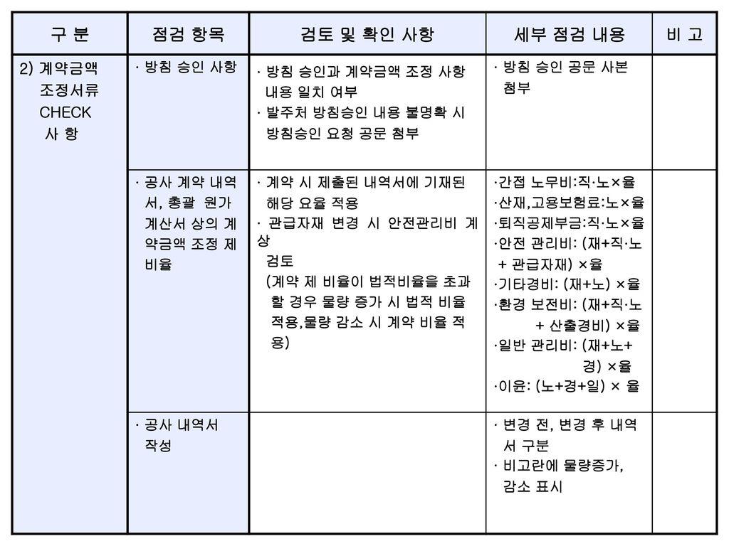 구 분 점검 항목 검토 및 확인 사항 세부 점검 내용 비 고 2) 계약금액 조정서류 CHECK 사 항 · 방침 승인 사항
