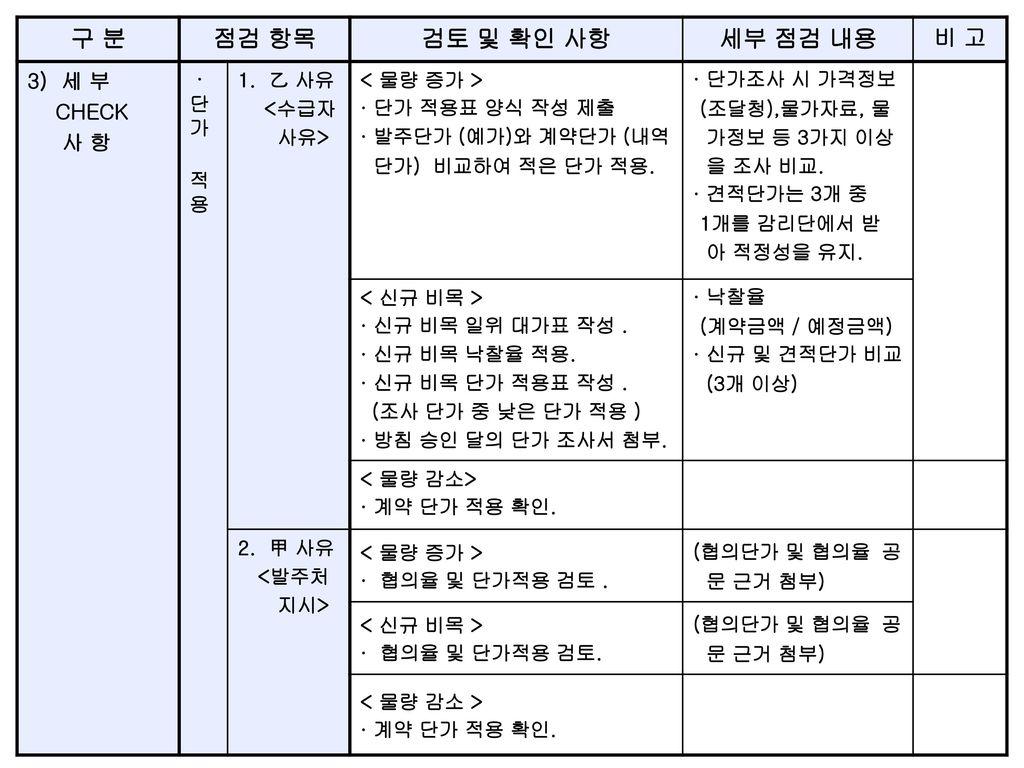 구 분 점검 항목 검토 및 확인 사항 세부 점검 내용 비 고 3) 세 부 CHECK 사 항 · 단가 적용 1. 乙 사유