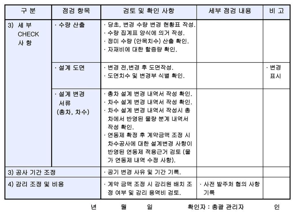 구 분 점검 항목 검토 및 확인 사항 세부 점검 내용 비 고
