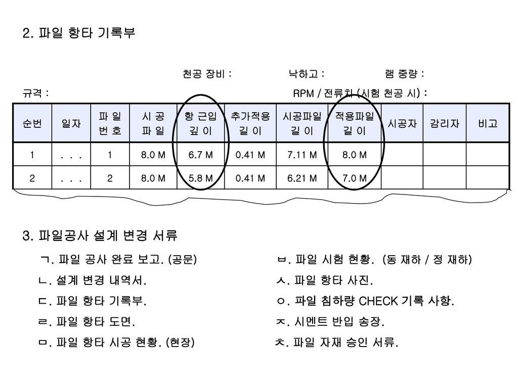 ㄱ. 파일 공사 완료 보고. (공문) ㅂ. 파일 시험 현황. (동 재하 / 정 재하)