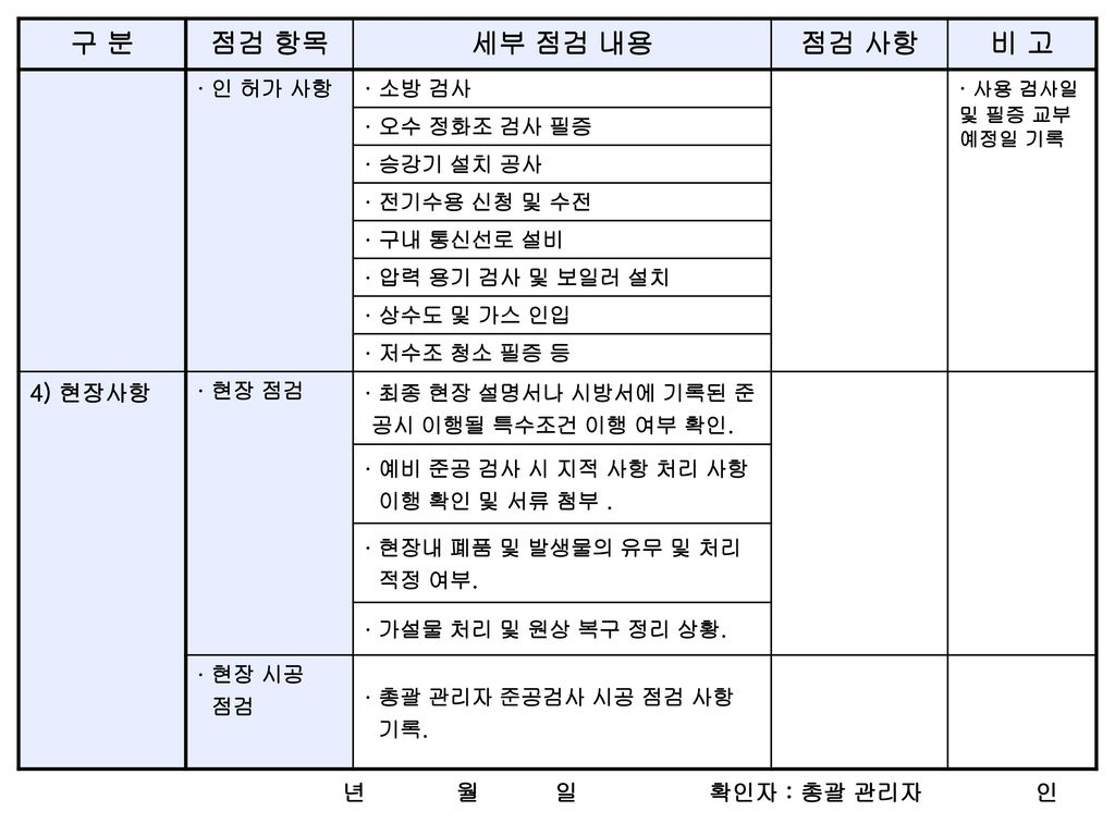 구 분 점검 항목 세부 점검 내용 점검 사항 비 고 4) 현장사항 년 월 일 확인자 : 총괄 관리자 인 · 인 허가 사항