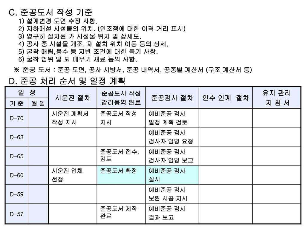 C. 준공도서 작성 기준 D. 준공 처리 순서 및 일정 계획