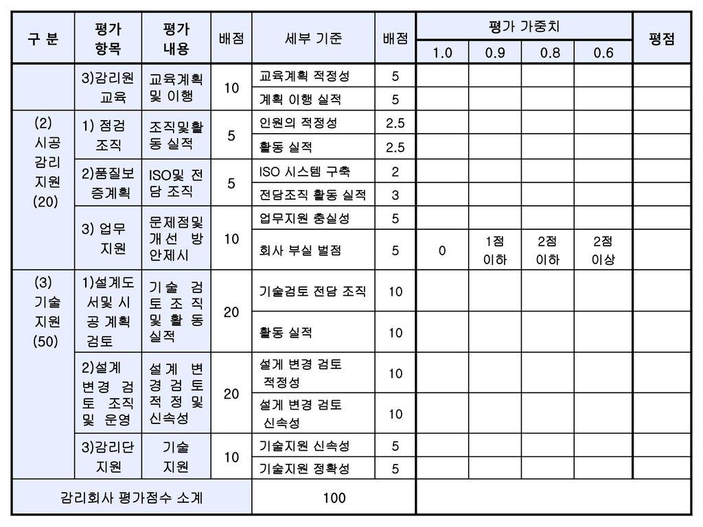 구 분 평가 항목 내용 배점 세부 기준 평가 가중치 평점 1.0 0.9 0.8 0.6 3)감리원 교육 교육계획및 이행 10